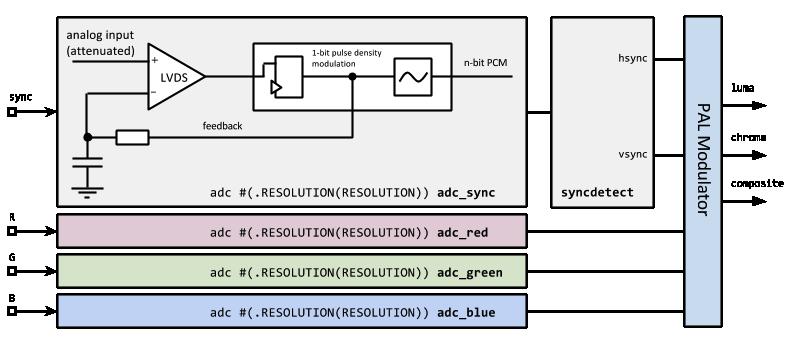 GitHub - svofski/videoconditioner: RGB video input for