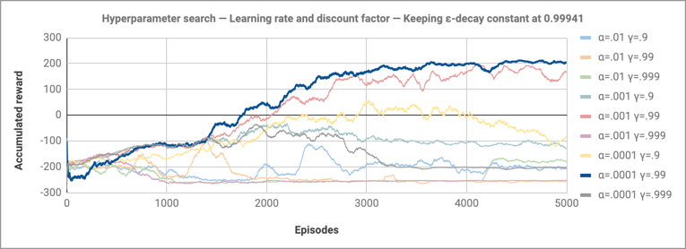 Hyperparameter search — Learning rate and discount factor — Keeping ε-decay constant at 0.99941