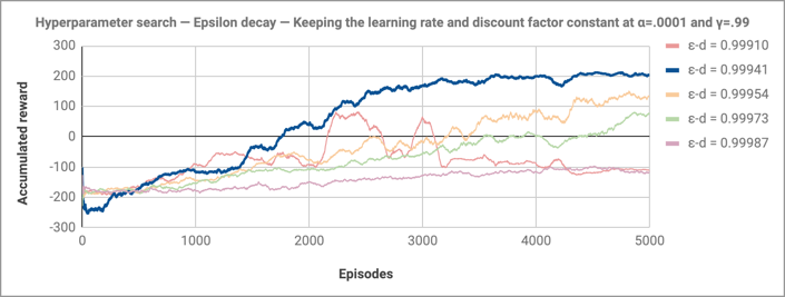 Hyperparameter search — Epsilon decay — Keeping the learning rate and discount factor constant at α=.0001 and γ=.99