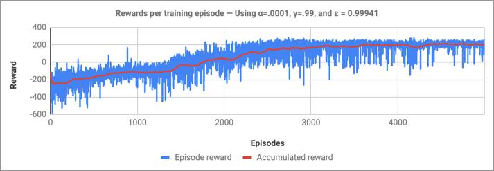 Rewards per training episode — Using α=.0001, γ=.99, and ε = 0.99941