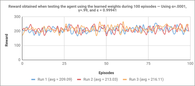 Reward obtained when testing the agent using the learned weights during 100 episodes — Using α=.0001, γ=.99, and ε = 0.99941