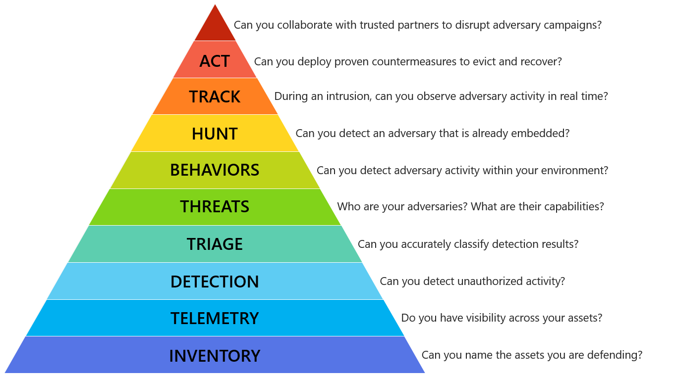 The Incident Response Hierarchy of Needs