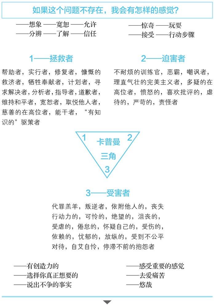 戏剧三角形