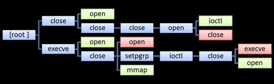 Decision Tree Method · sweetmanC/Intrusion-Detection-System