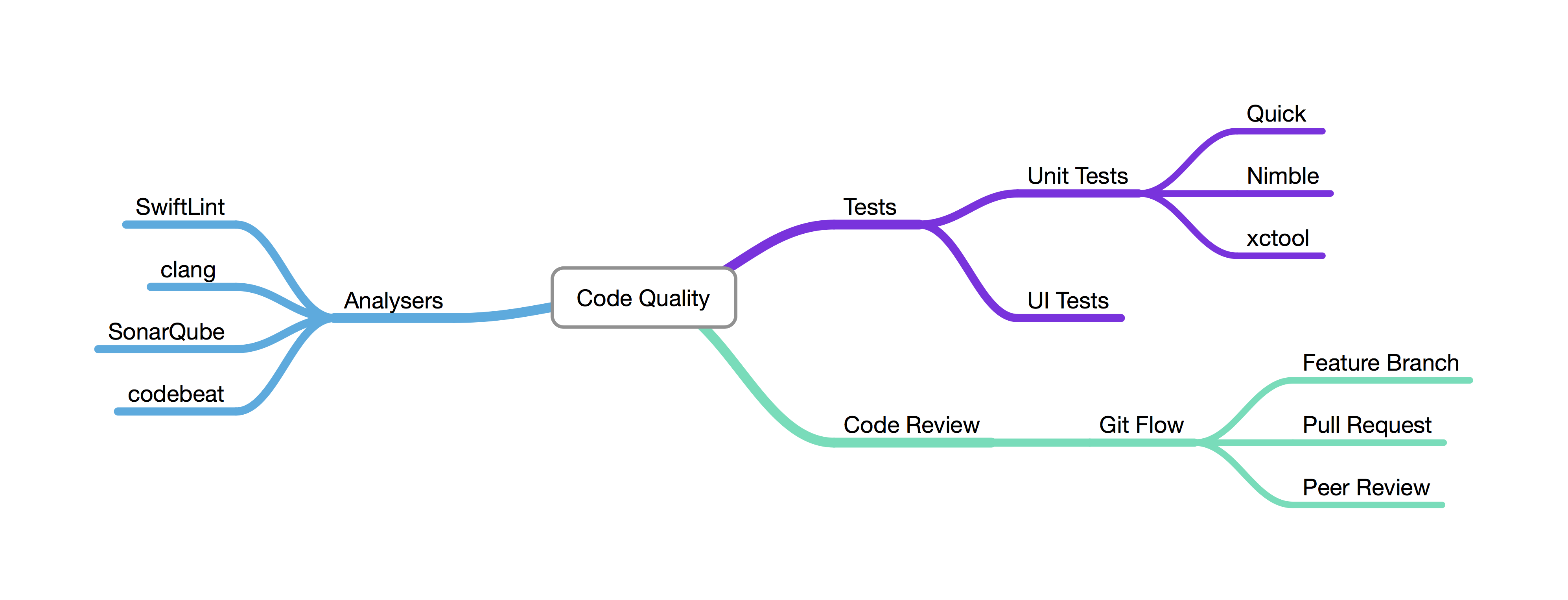 10 Is Christmas earlier this year? – code quality analyser