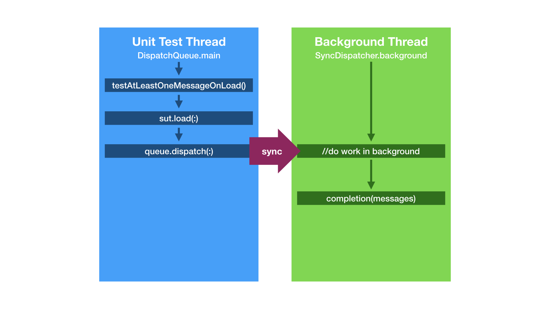 50 Synchronous Unit Tests – swifting io