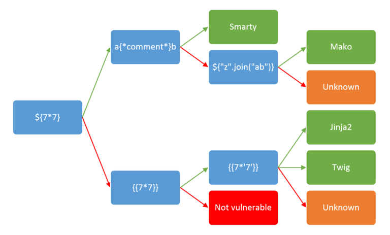 SSTI cheatsheet workflow