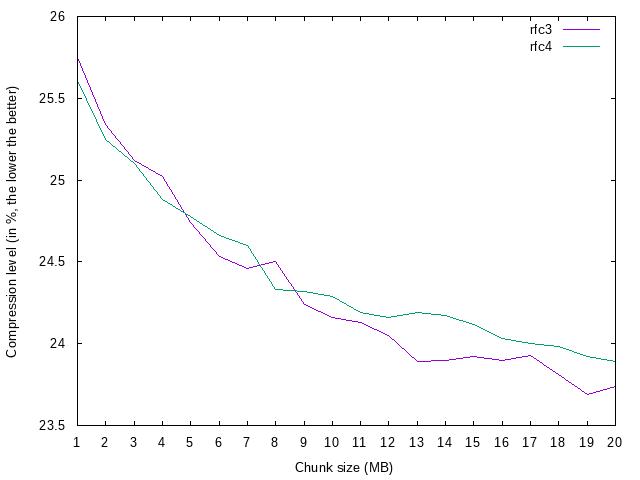 Big chunk test efficiency chart