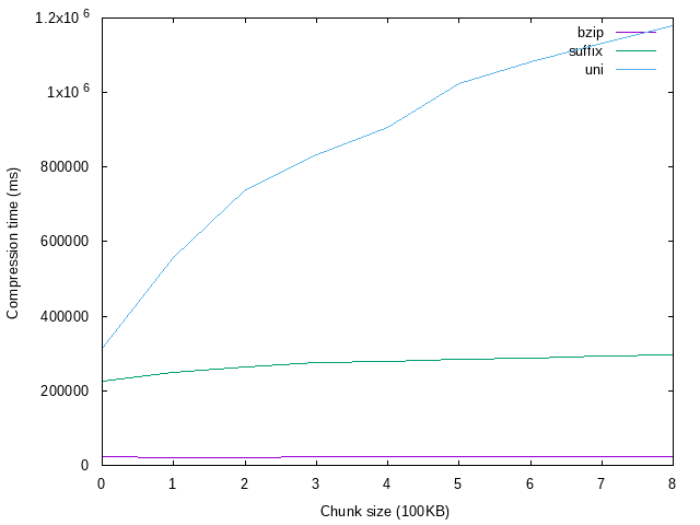 RFC test compression chart