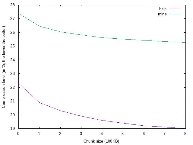 RFC test efficiency chart