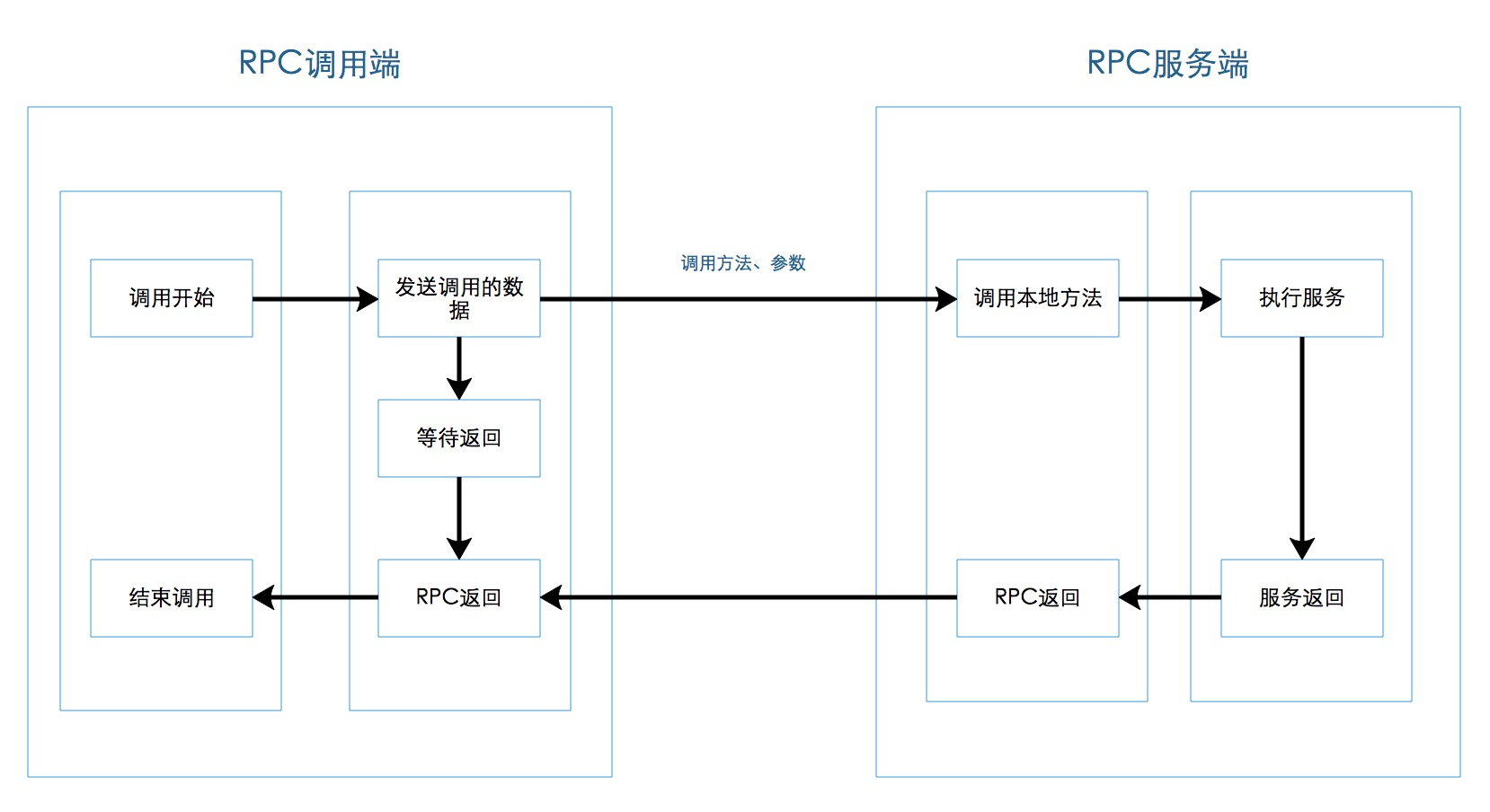 RPC call process