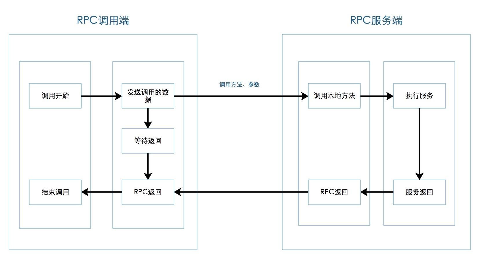 RPC的调用过程