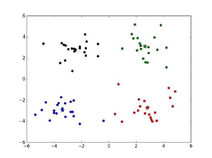 k均值聚类的结果