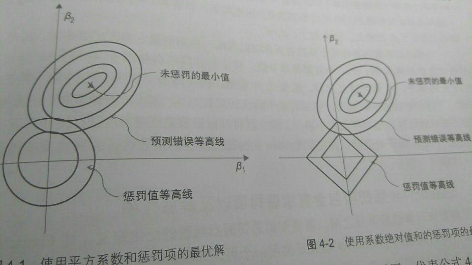 L1 正则化和 L2 正则化最优解