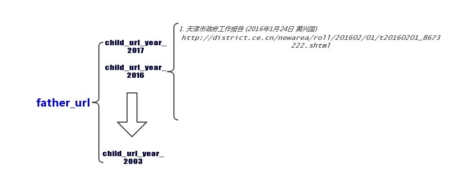 3 个层级 URL