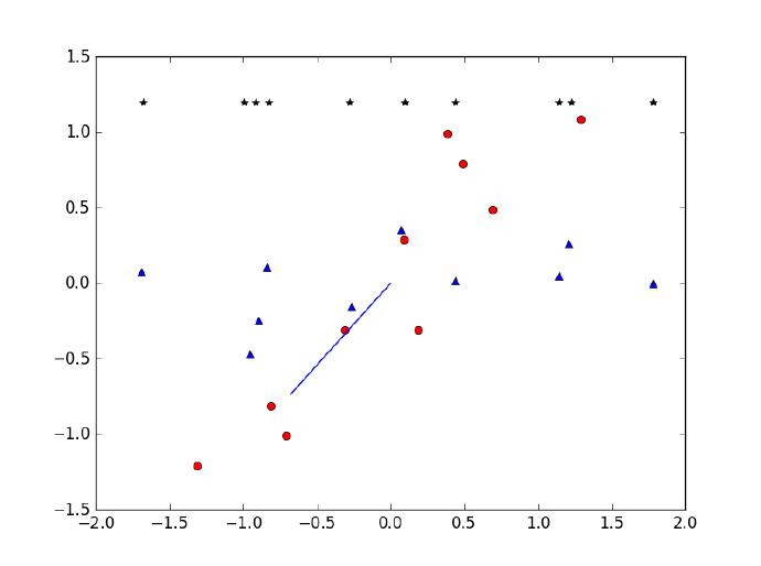 原数据集和降维后的数据集