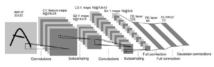 LeNet-5, a Convolution Neural Network