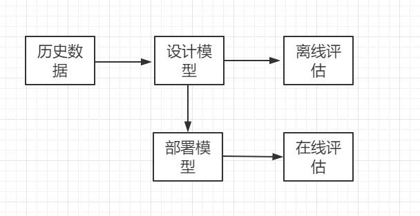 机器学习模型开发和评估的流程