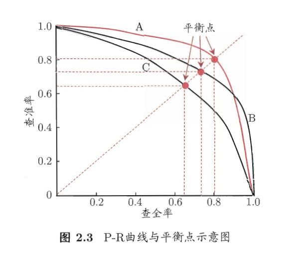 P-R 曲线的生成方法与 ROC 类似