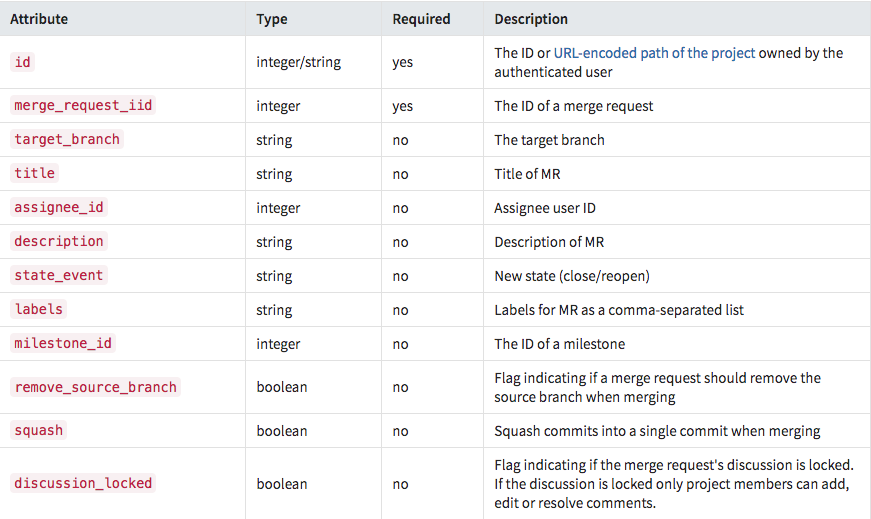 GitLab Update MR API 参数说明