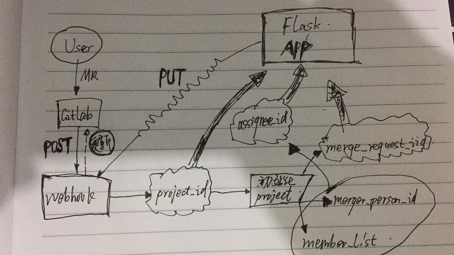 webhook + Flask 实现 code review 自动分配