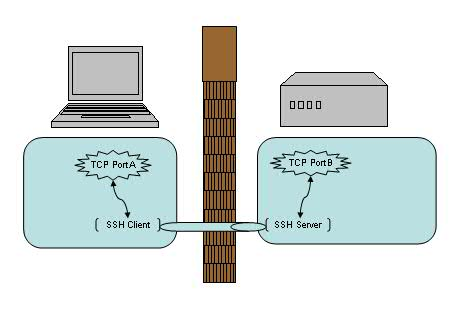 SSH 端口转发
