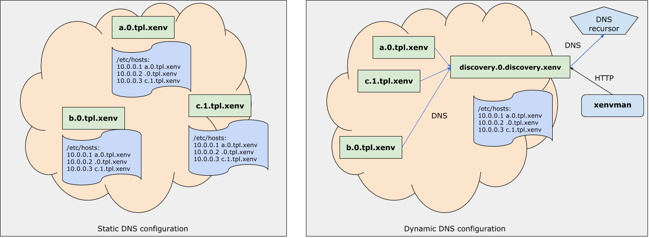 Static vs Dynamic DNS configuration