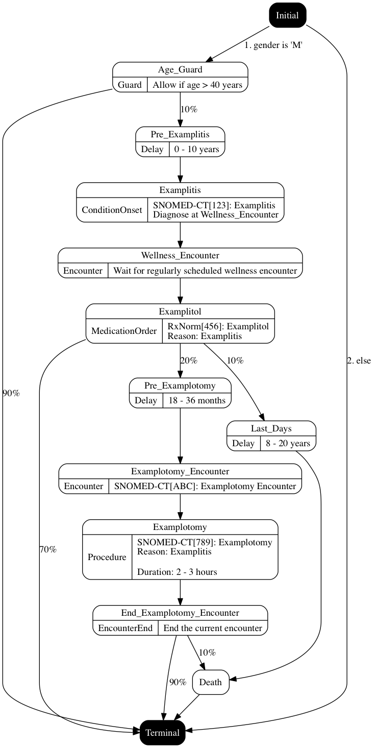 Generic module framework complete example synthetichealthsynthea example diagram ccuart Images