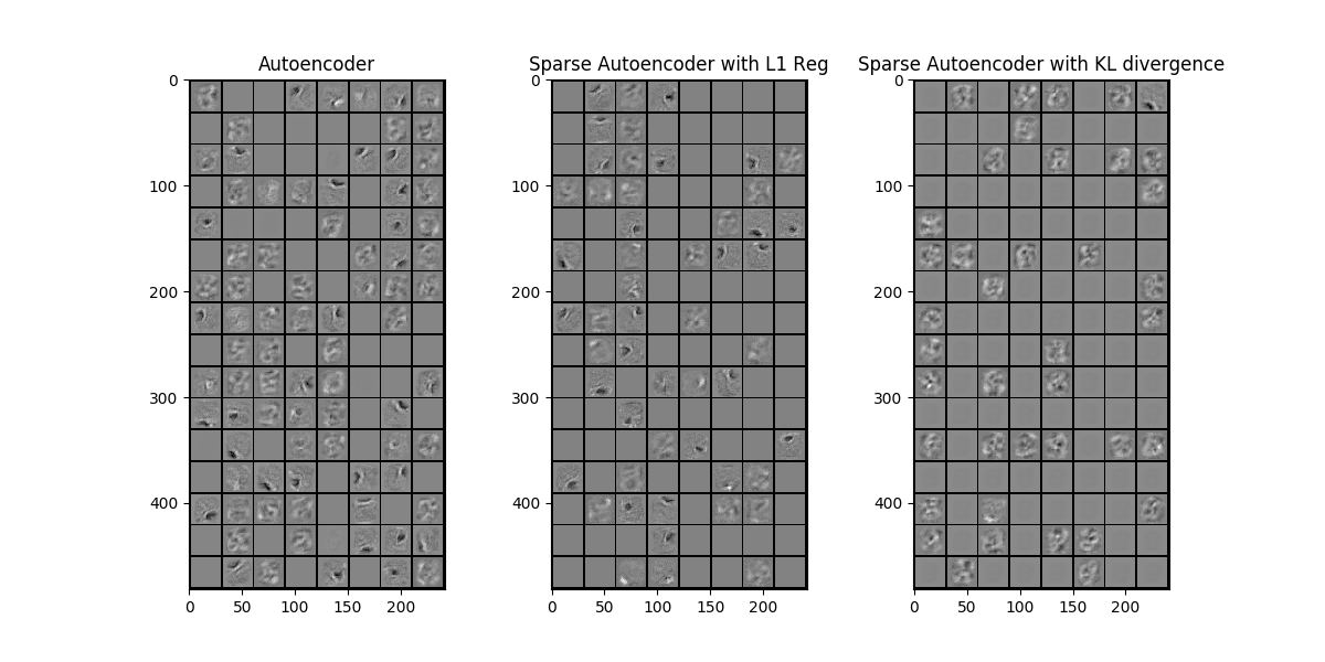 Sparse Autoencoder Visualization