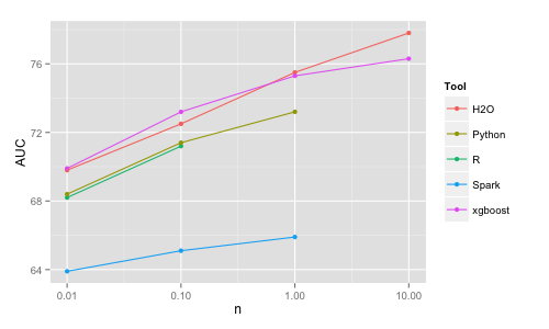 Benchmarking Random Forest Implementations | Data Science