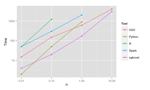 Benchmarking Random Forest Implementations