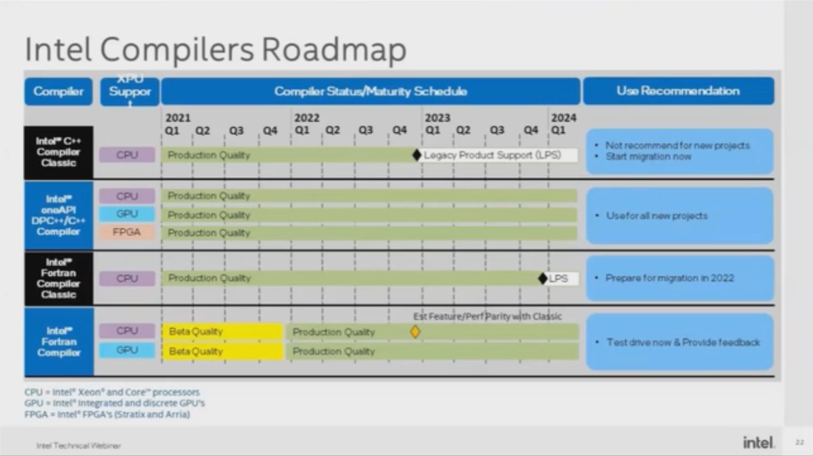 intel_compiler_roadmap.png