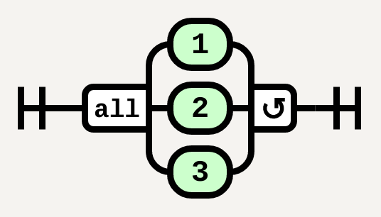 MultipleChoice(1, 'all', '1', '2', '3')