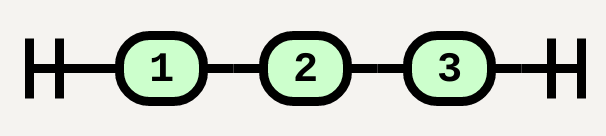 Sequence('1', '2', '3')