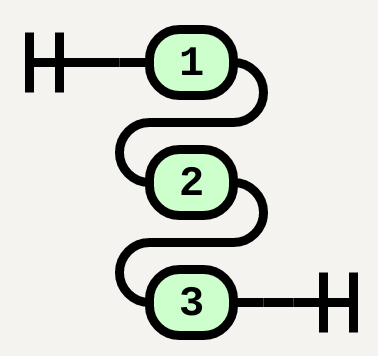 Stack('1', '2', '3')