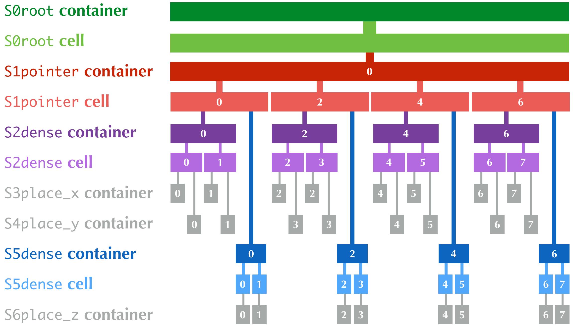 https://raw.githubusercontent.com/taichi-dev/public_files/fa03e63ca4e161318c8aa9a5db7f4a825604df88/taichi/data_structure_organization.png
