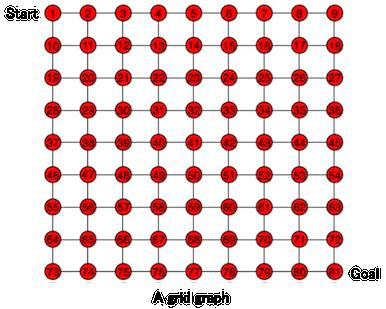 A grid graph