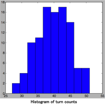 Histogram of turn counts