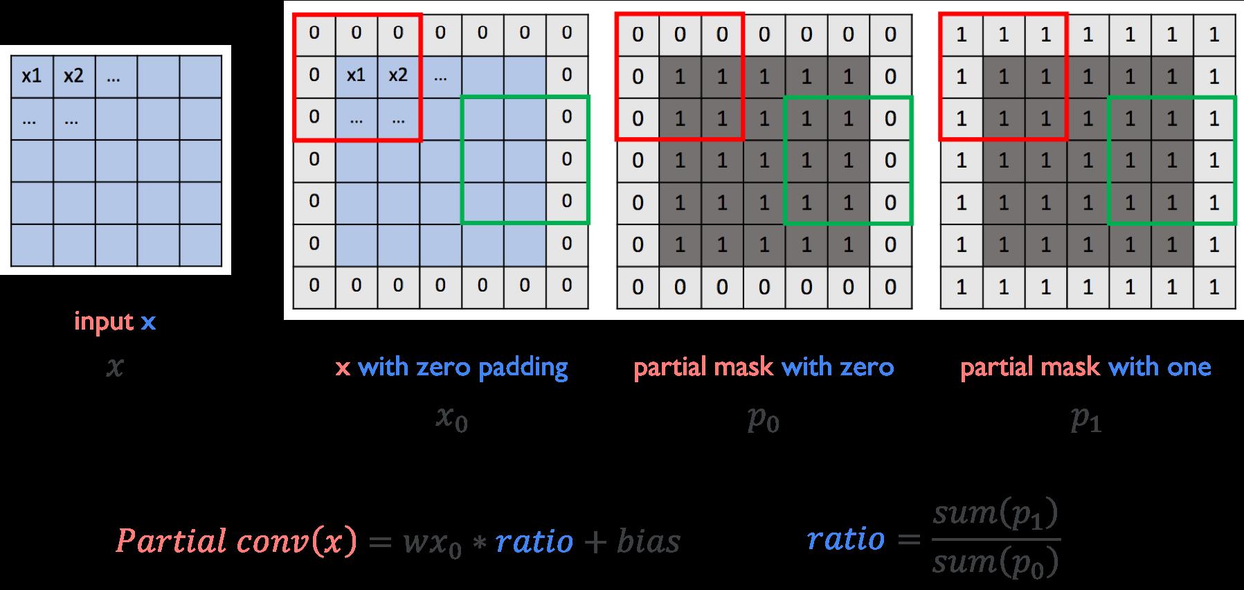 partial_conv
