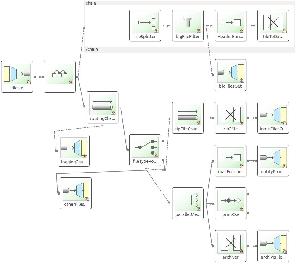 Spring Integration By Example | Tarak AKIK Blog