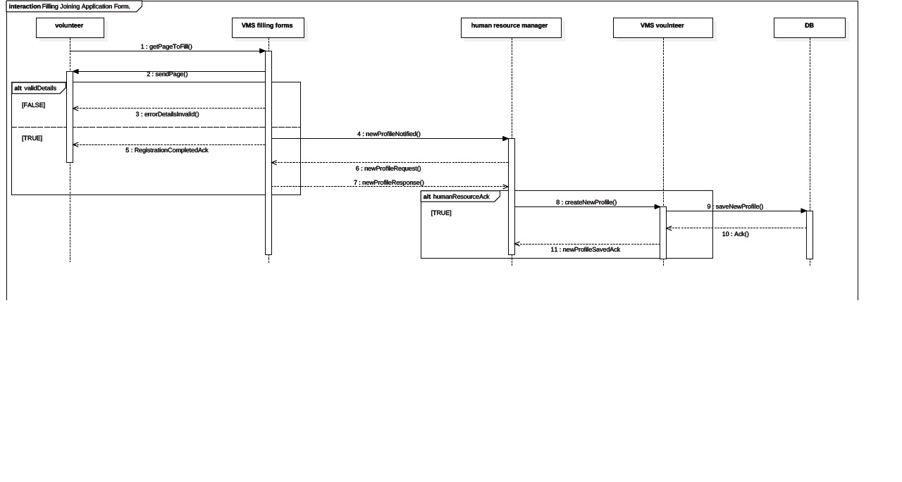 sequence diagram · talgarusi itorerut project wiki · githubclone this wiki locally