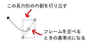 端点とコントロール