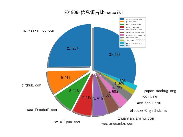 201906-信息源占比-secwiki