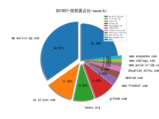 201907-信息源占比-secwiki
