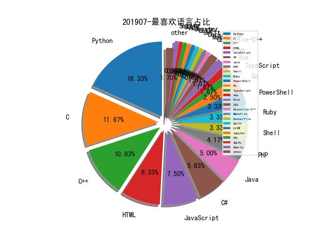 201907-最喜欢语言占比