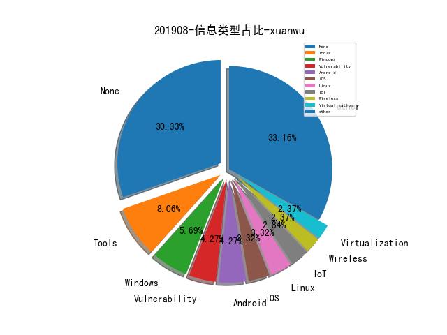 201908-信息类型占比-xuanwu