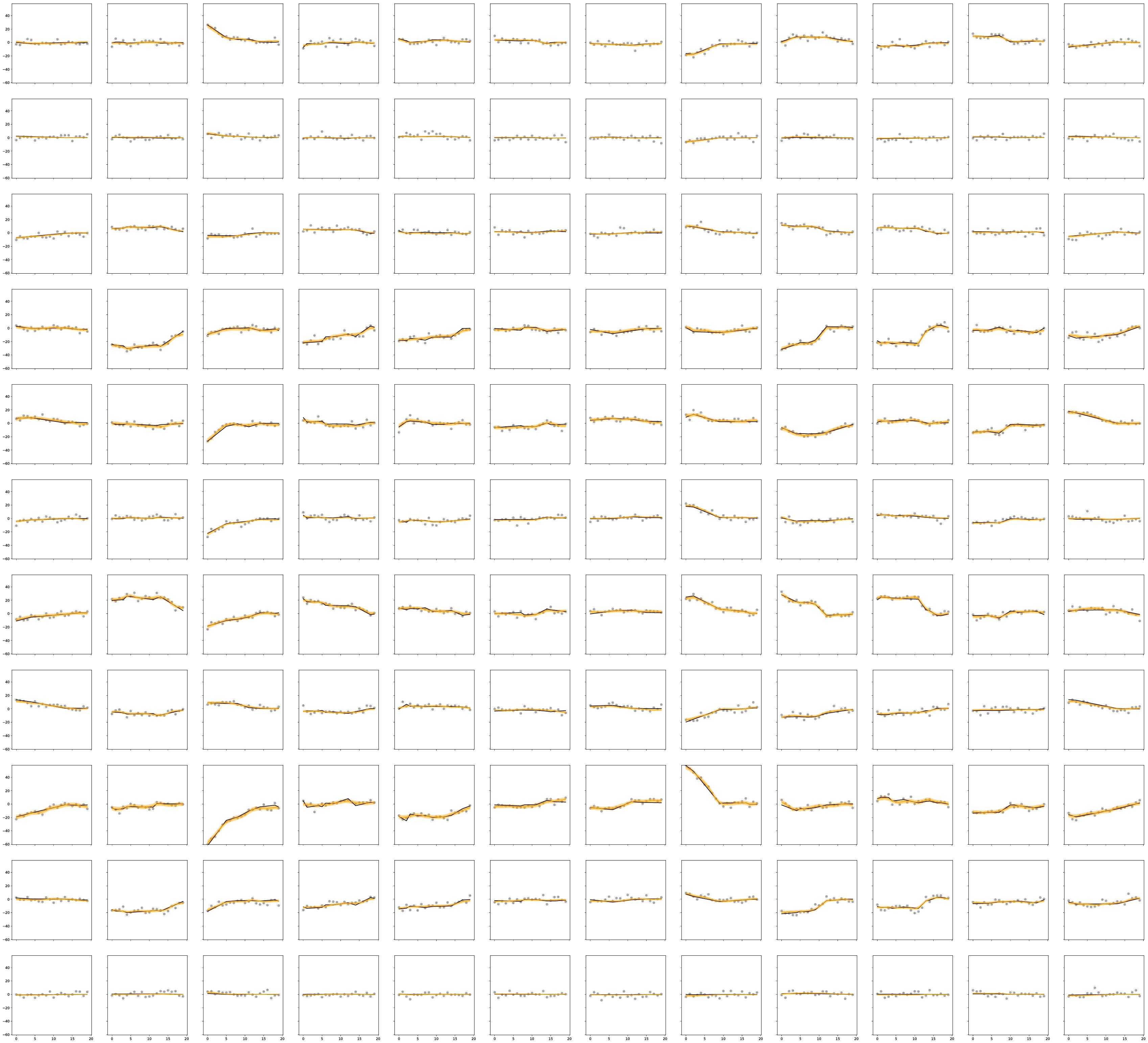 Visualization of the Binomial functional matrix factorization