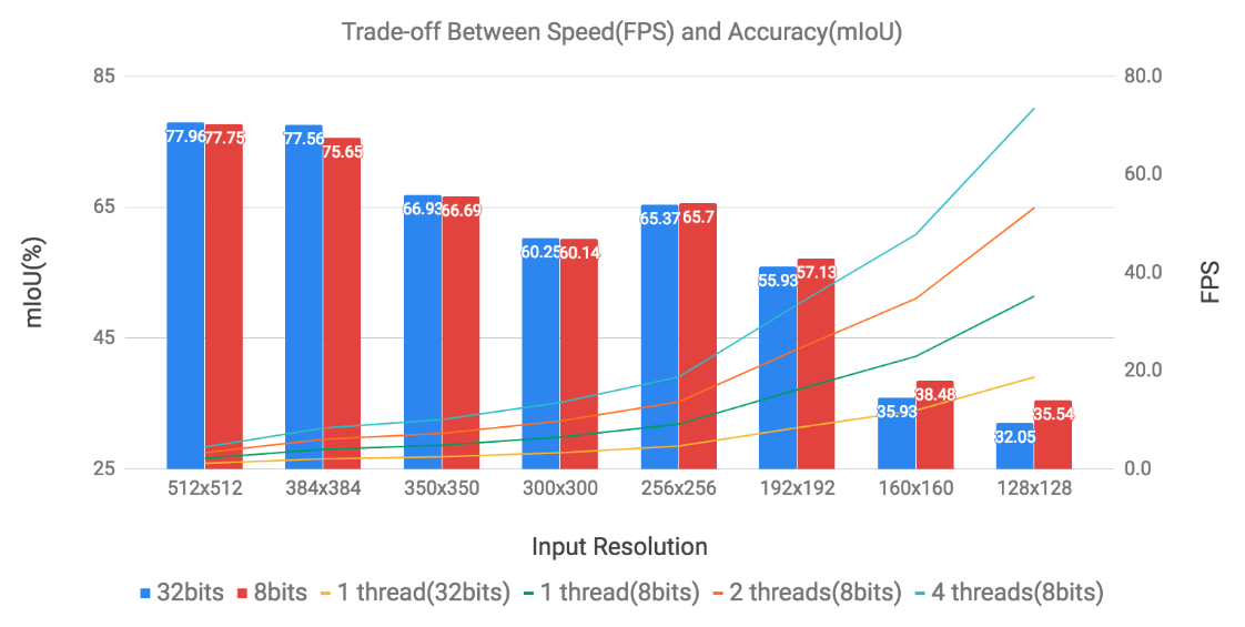 Trade-off Between Speed(FPS) and Accuracy(mIoU)
