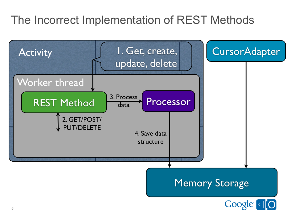 The Incorrect Implementation of REST Methods