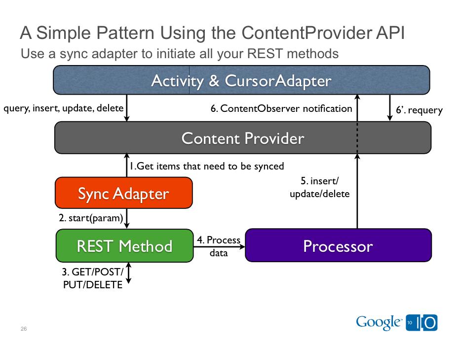 Use contentProvider and syncAdapter api design pattern
